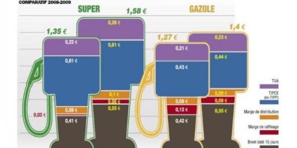 Le racket sur les carburants : les compagnies pétrolières organisent la spoliation dans Actu essence_11